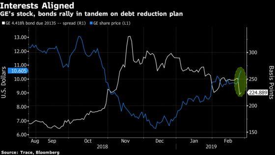 Corporate America Goes on Debt Diet After $3 Trillion Binge