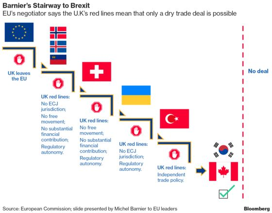 Michel Barnier Says Brexit Deal Within Reach But Obstacles Remain