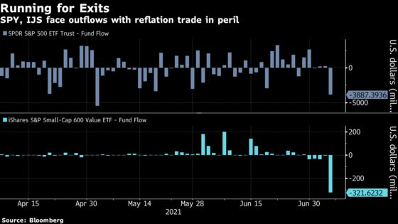 A Lot of ETF Trades Got in Front of the Big Drop in Stocks