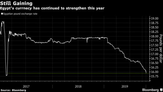 Egypt's Red-Hot Currency Continues to Rise as Inflows Pick Up