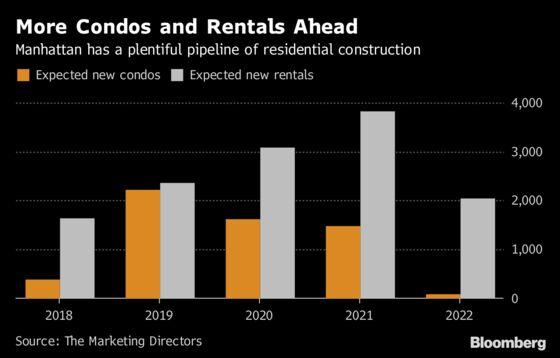 Manhattan Builders' 5-Year Plan: 33,000 New Rentals and Condos