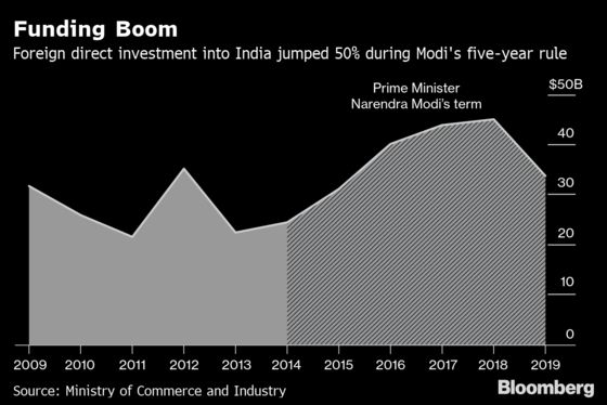 Here's What India's Modi Achieved on His FrequentTrips Abroad