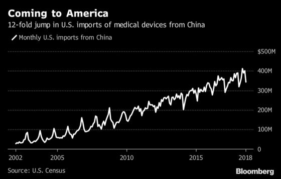 These Products Show How Hard It'll Be to Beat China in Trade War