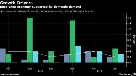 Euro-Area Economy Is All About Domestic Growth as Exports Stall
