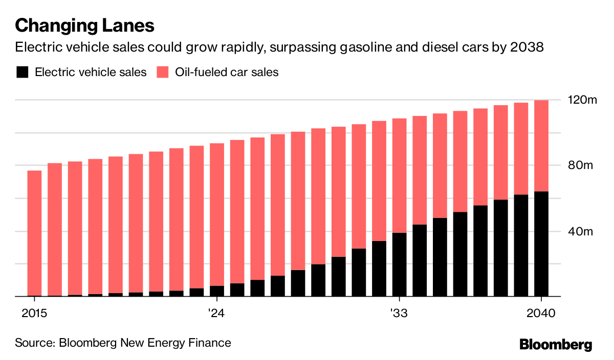 Electric Cars On Their Own May Not Add Up To Much David Eyton Head Of Technology At London Based Oil Giant Bp Plc Said In An Interview