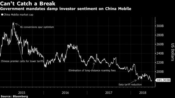 After $125 Billion Drop, China Mobile Recovery May Be Far Away