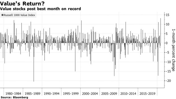 Best month value on record november 2020