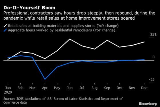 Do-It-Yourself Jobs Fuel $419 Billion Home-Renovation Boom