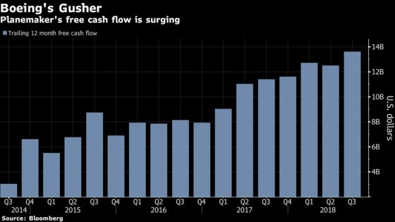Boeing's Cash Surge Creates Rare Bright Spot Amid Industrial Woe