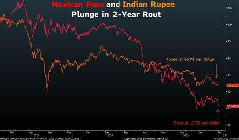 Mexican peso and Indian rupee, normalized scale