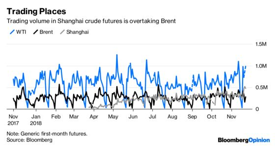 China's Oil Benchmark Fails Its First Big Test