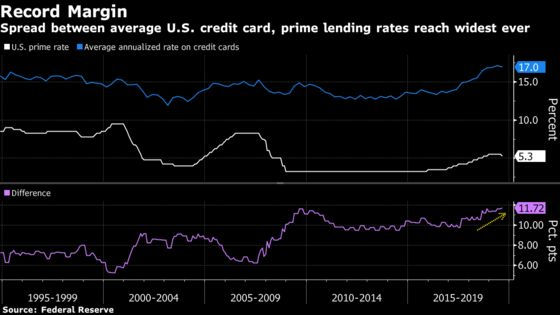 Credit Card Delinquencies in U.S. on Rise for Smaller Issuers