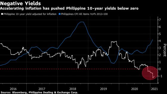 Pork Shock Sets Inflation Test for Philippine Debt: SEAsia Rates