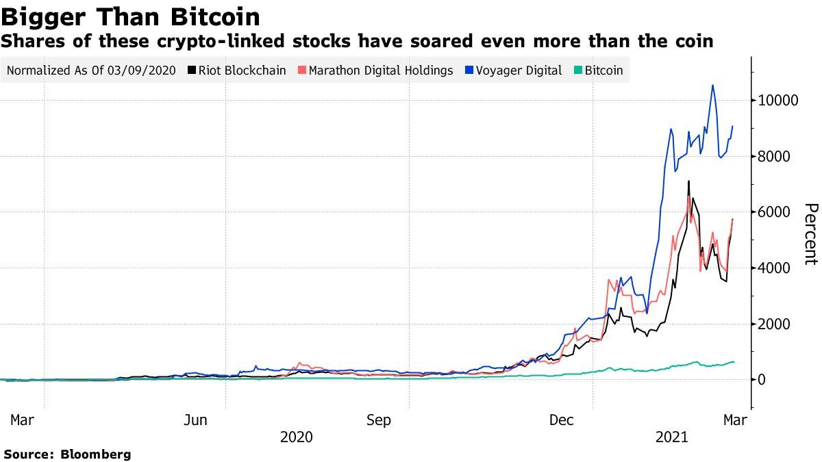 Saham dari saham terkait kripto ini telah melonjak lebih dari koin