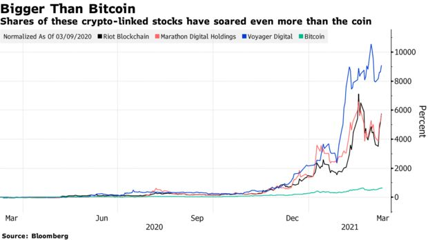 Shares of these crypto-linked stocks have soared even more than the coin