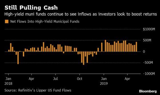 Goldman Fund Makes Record Retreat From Muni Junk Bonds Over Risk