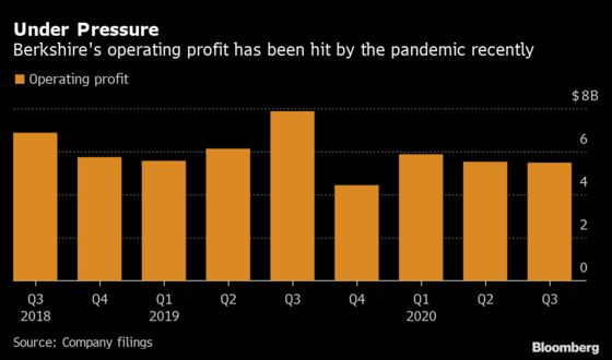 Berkshire Scoops Up Its Own Stock While Pandemic Hits Profit