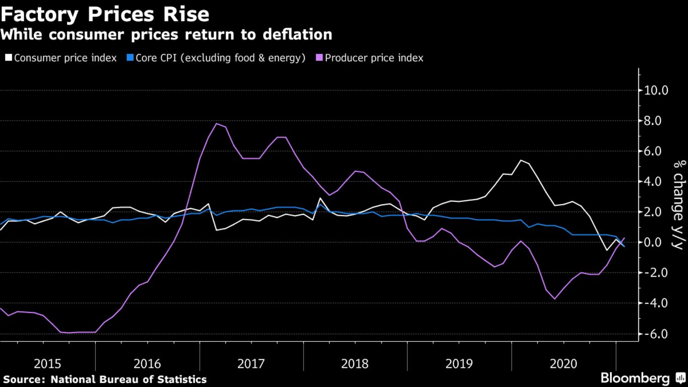 While consumer prices return to deflation