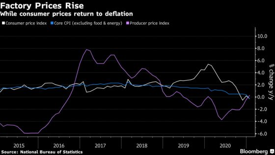 China's Inflation Divergence Shows Unbalanced Economic Recovery