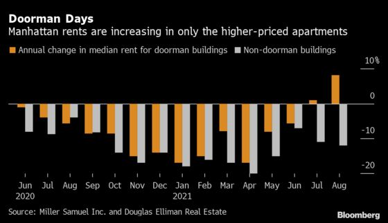 Manhattan Rents Rise Again But Only With Doormen in the Building