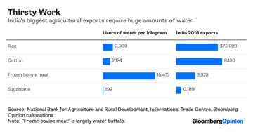 India Is the World's Biggest Exporter of Water Despite