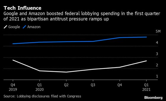 Google, Amazon Spent Millions Lobbying While Facing Bipartisan Scrutiny