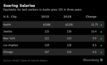 Tech Salaries US: Rise More in Austin, TX, NYC Than Other