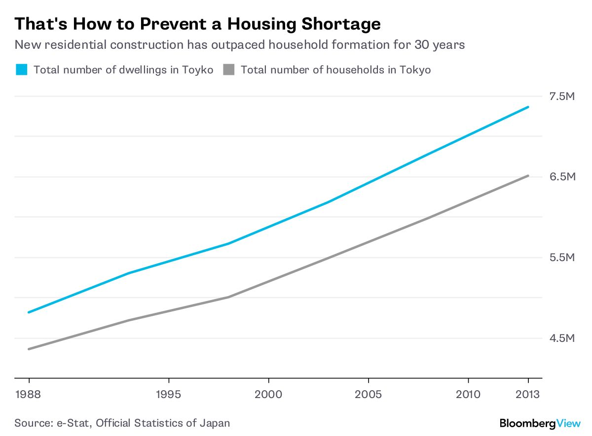 Want Affordable Housing? Just Build More of It