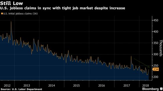 U.S. Jobless Claims Unexpectedly Increase to Seven-Week High