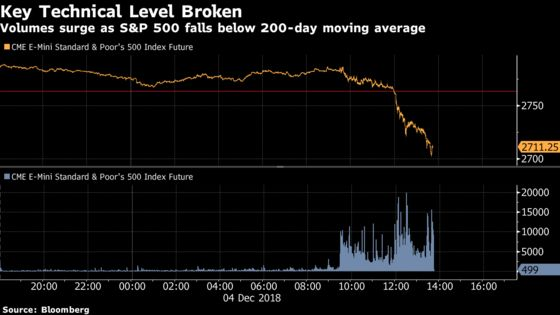 Trend-Following Quant Funds Just Dumped U.S. Stocks