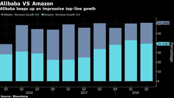 Alibaba Spends for Sales Growth as Most Lucrative Business Slows