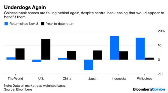 Being Bullish on China Bank Stocks Is a Losing Game