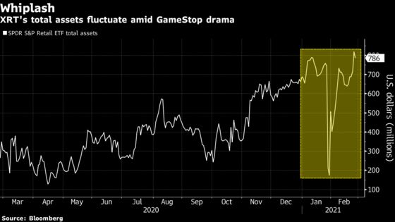 ETF That Lost 80% of Assets in GameStop Drama Faces New Turmoil