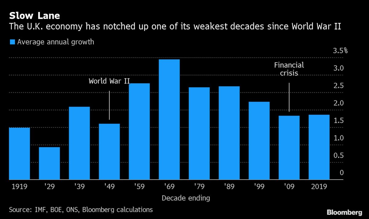 U.K. Economy Just Had One of Its Weakest Post-War Decades