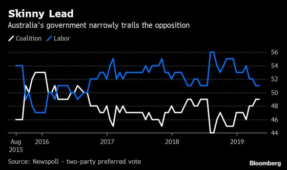Australia's Labor in Poll Position to Win Tight Election Race