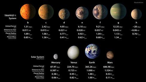 発見された7つの惑星