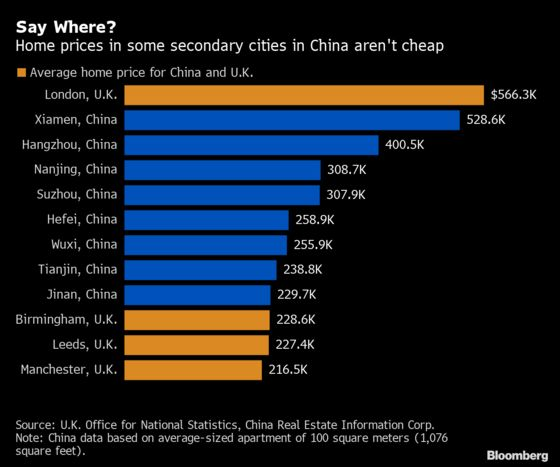 The Unlikely Chinese Cities Where House Prices Rival London