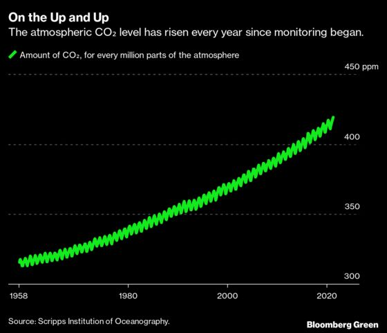 CO₂ Reaches Its Highest Level in More Than 4 Million Years
