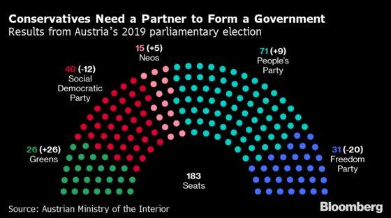 Austria's Kurz Plans to Start Formal Government Talks Next Month