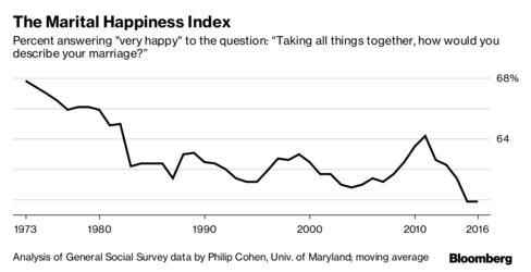 Analysis of General Social Survey data by Philip Cohen, Univ. of Maryland; moving average