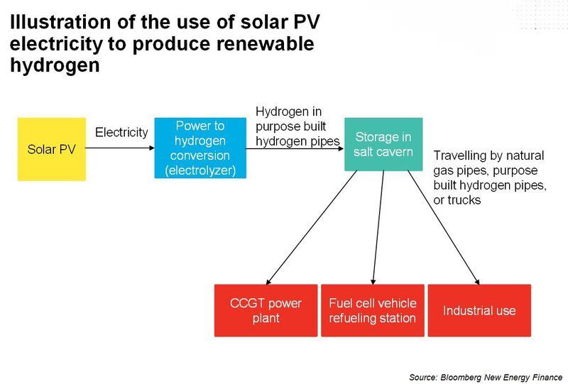 Big Energy Backs Hydrogen Power Storage - VanadiumCorp