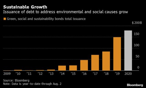 Alphabet Sells Largest Corporate ESG Bond at Record Low Yields