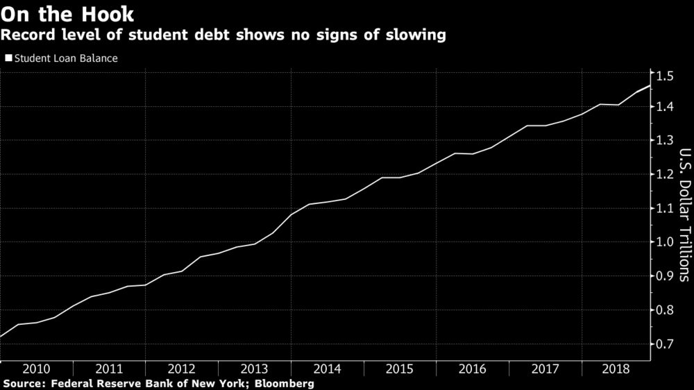 U.S. Student Loan Debt Sets Record, Doubling Since Recession