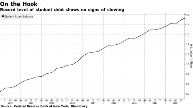Record levels of student debt