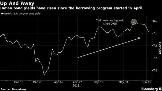 India Seeks to Jump Start Debt Demand Again as Borrowings Loom
