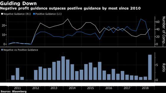 Selling Pressure Rages Unabated as VIX Ties 2018's Longest Climb