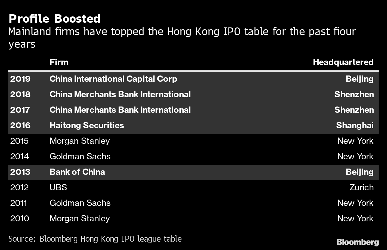 How China Is Tightening Its Grip On Hong Kong S Economy