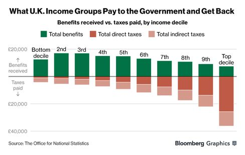 Give And Take: How different U.K. income groups pay to the government and receive back