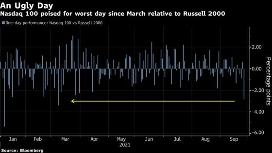 Nasdaq Swoon Shows Rising Rates Becoming Problem for Tech Shares