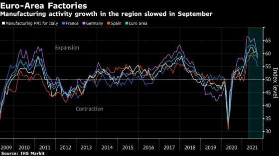 Europe's Factories Sound Alarm Over Relentless Supply Squeeze